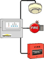 image of a fire alarm panel which is linked to a smoke detector, a sounder and a red call point
