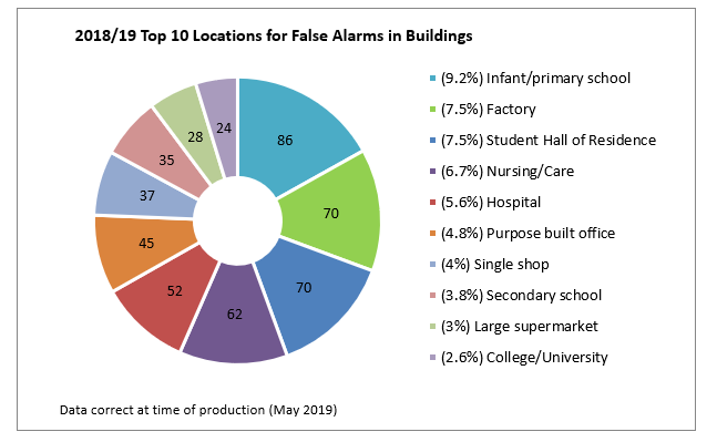 False Alarms 2019 - Locations
